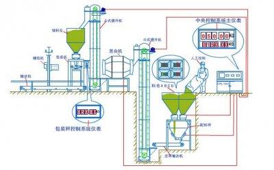 配料系(xi)統的適應範圍和工作原(yuan)理